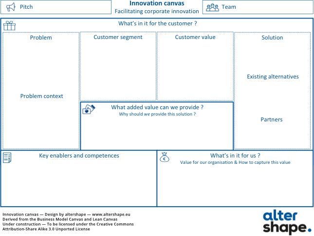 Corporate innovation canvas