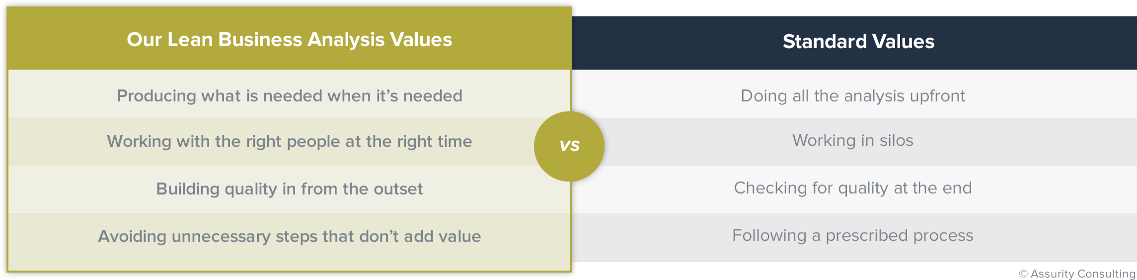 Table comparing lean business analysis values with standard values