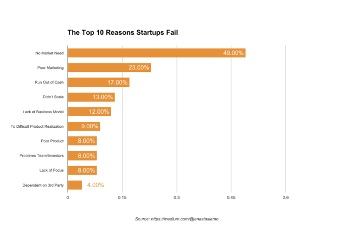 Bar chart with top 10 reasons for startup failure